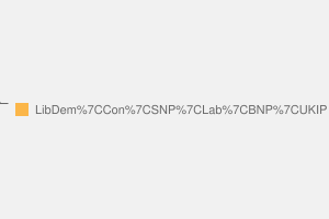 2010 General Election result in Aberdeenshire West & Kincardine